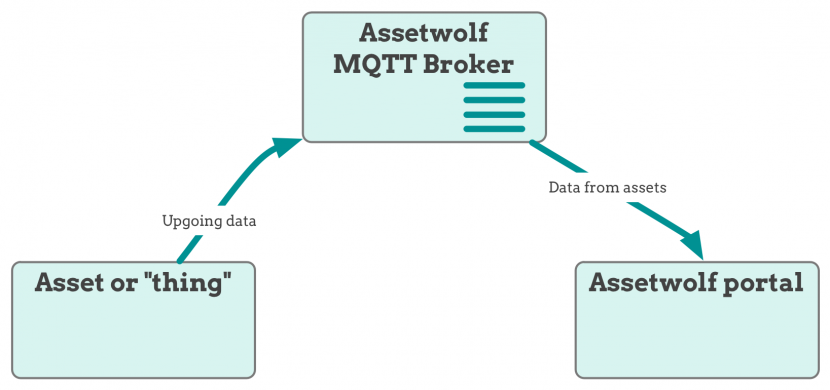 Using MQTT to connect a thing to an IoT cloud platform