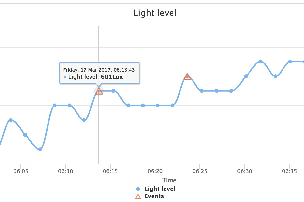 Graph with light level events zoomed