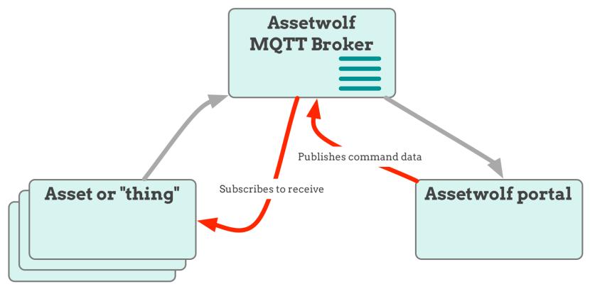 MQTT Broker: Bidirectional communications using Assetwolf