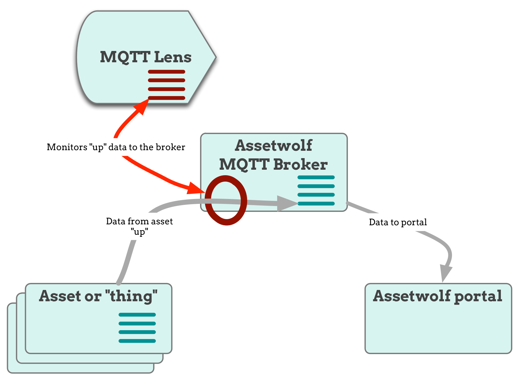 MQTT diagram 3 monitor
